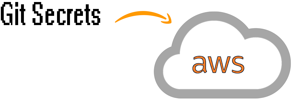 DevSecOps Git-Secrets AWS – Trenches of IT